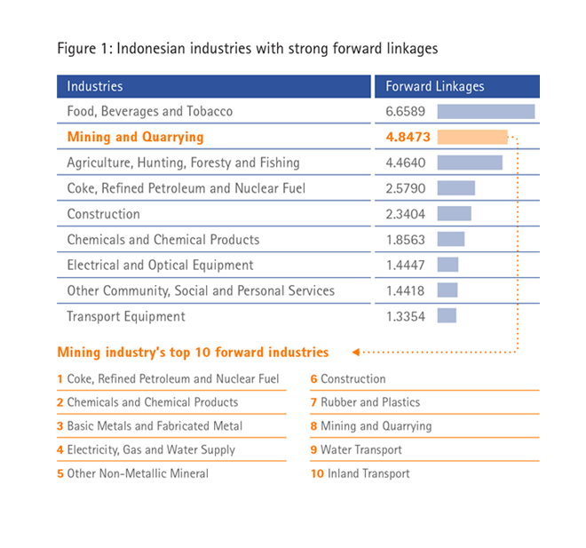 Indonesian industries with strong forward linkages