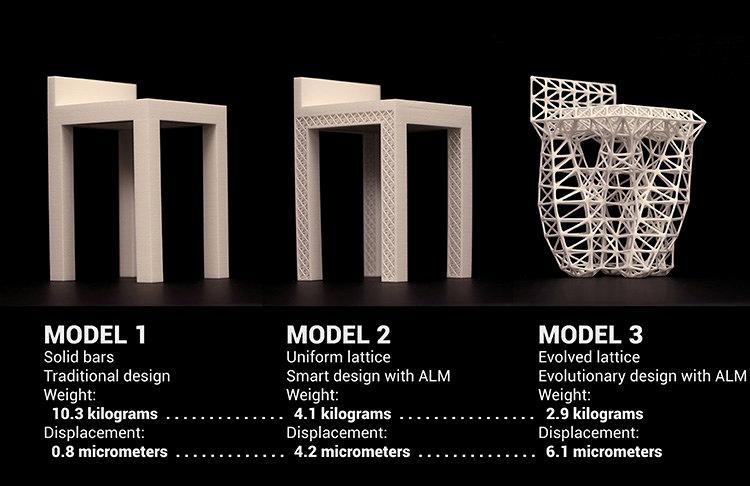 Generative Design Process Accenture