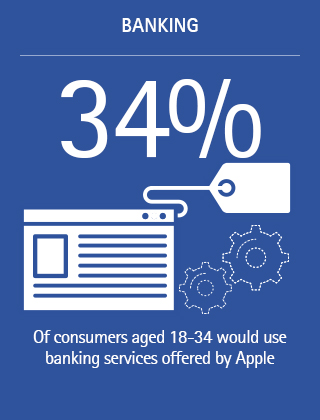 34%: Of consumers aged 18-34 would use banking services offered by Apple