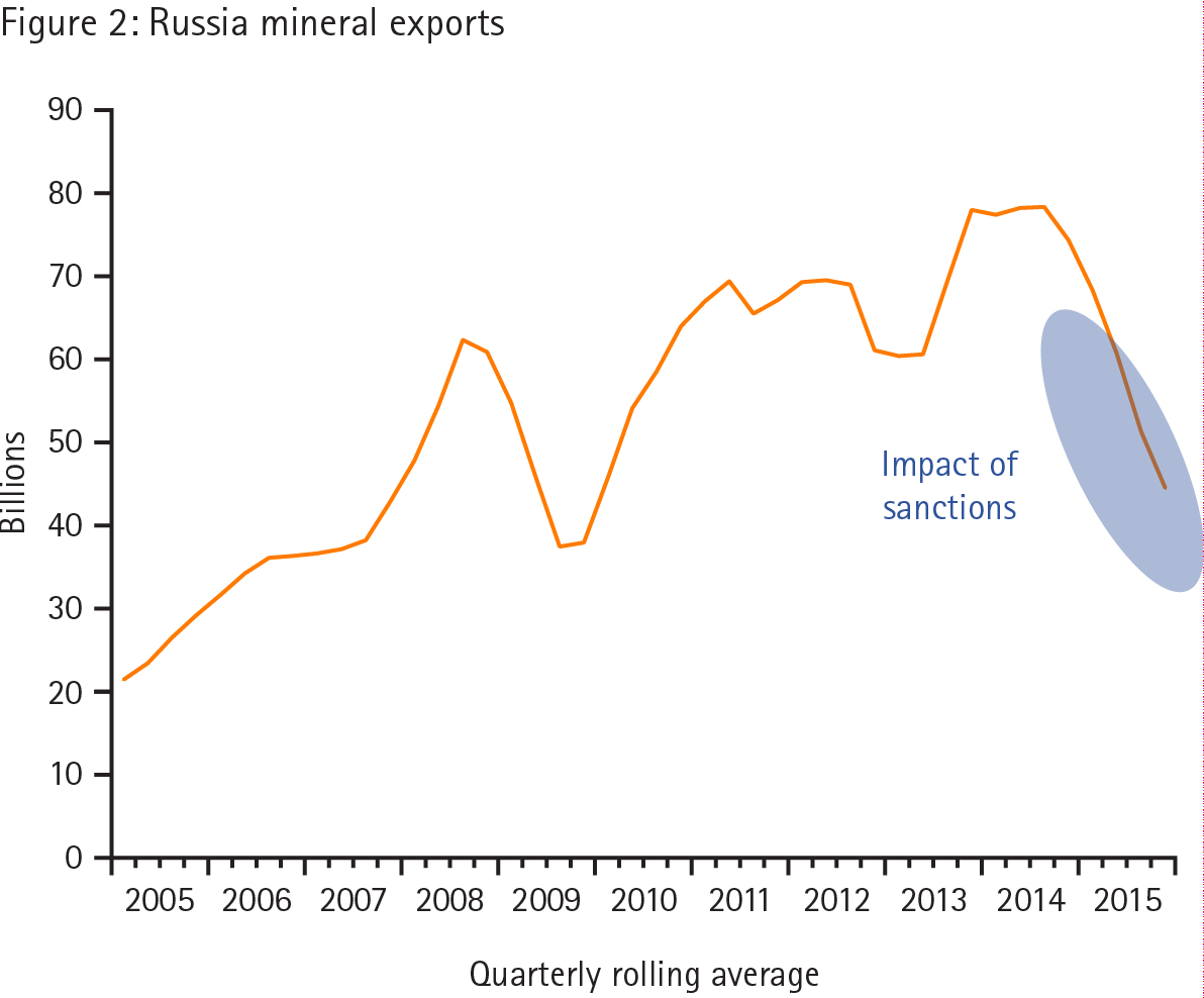 Russia Mineral Exports