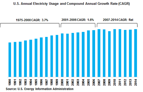 US Annual Electricity Usage and Compound Annual Growth Rate