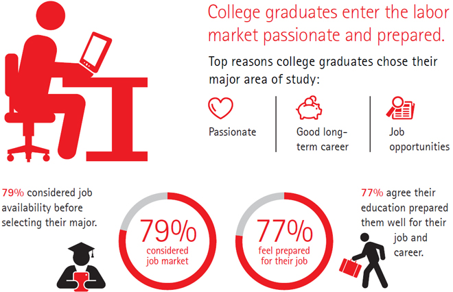 College graduates enter the labor market