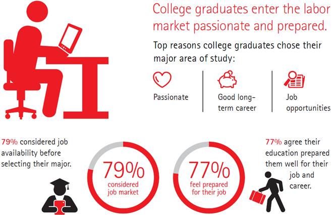 College Graduates Enter The Labor Market