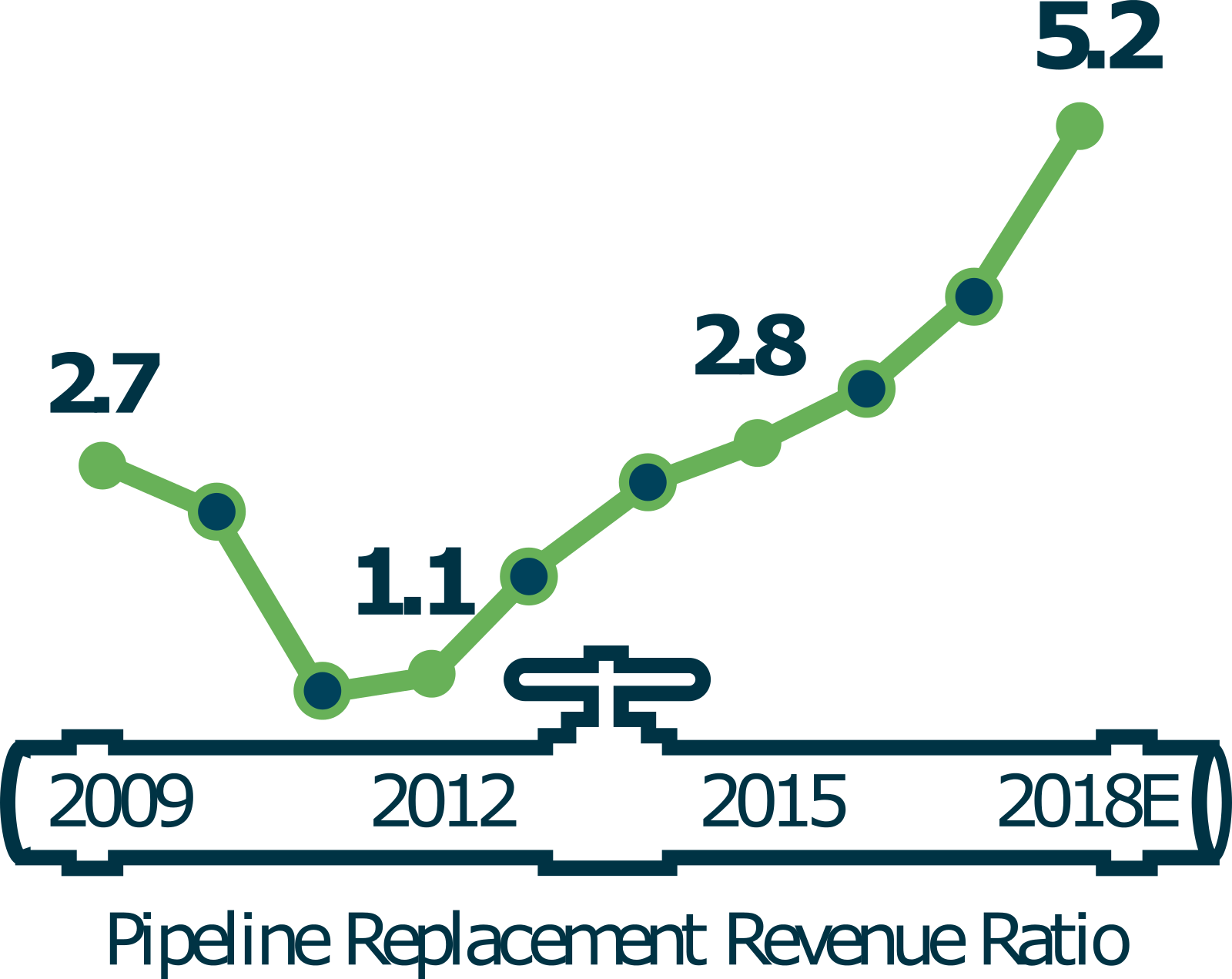 The Pipeline Replacement Revenue Ratio has shifted markedly—back to levels not seen since 2012.