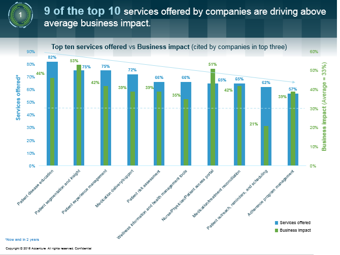 Top ten services offered vs Business impact (cited by companies in top three)