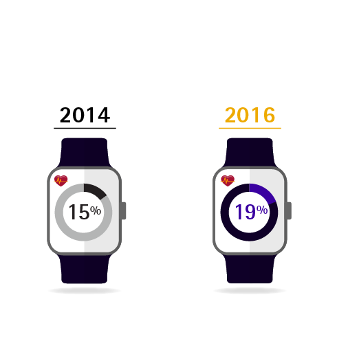 Use of health apps and wearables has doubled in the past two yeard among health technology users