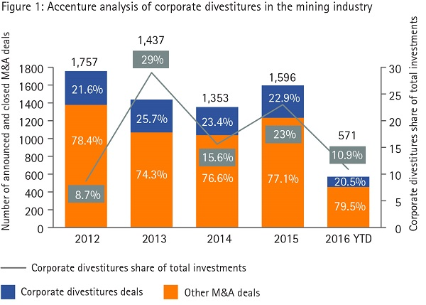 Figure 1: Accenture analysis of corporate divestitures in the mining industry