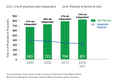 Click here to download the full article. Independent Physicians: A Swiftly Shrinking Segment. This opens a new window.