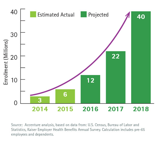Private Health Insurance Exchanges Enrollment for 2015 ...