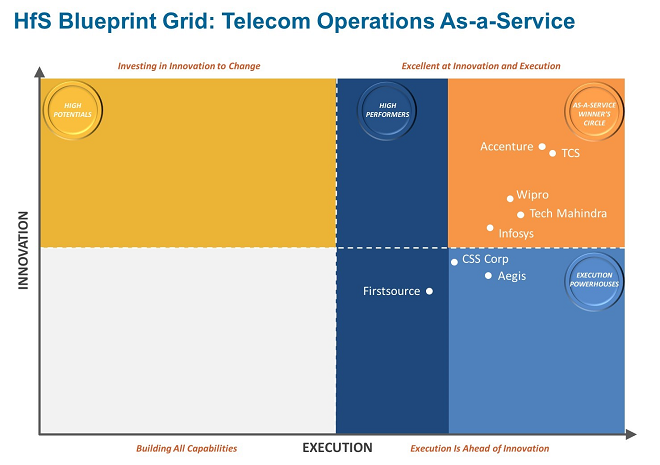 HFS Blueprint Grid: Telecom Operations As-a-Service