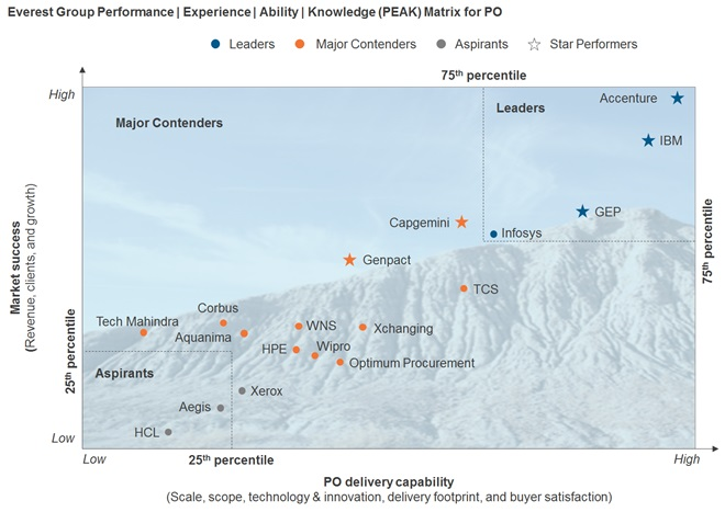 Everest Group Performance | Experience | Ability | Knowledge (PEAK) Matrix for PO