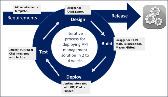 API Management DevOps Framework