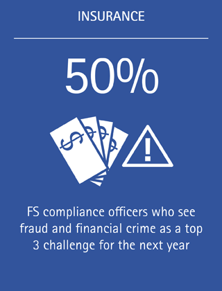 50%: FS compliance officers who see fraud and financial crime as a top 3 challenge for the next year
