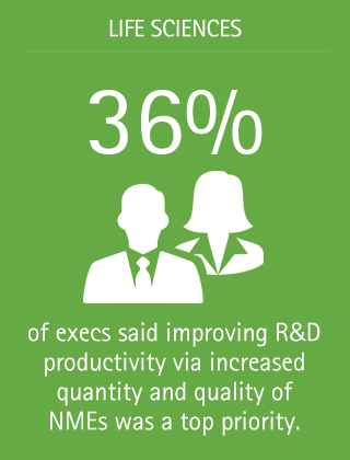 36% of execs said improving R&D productivity via increased quantity and quality of NMEs was a top priority.