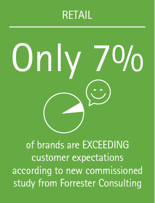 Only 7% of brands are exceeding customer expectations according to new commissioned study from Forrester Consulting