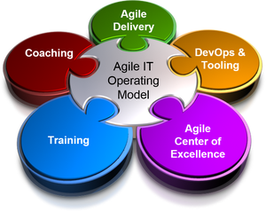 Agile IT Operating Model