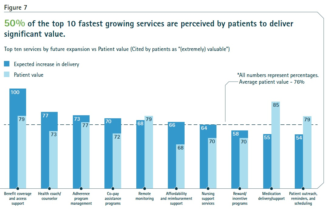 50% of the top fastest growing services are perceived by patients to deliver significant value.