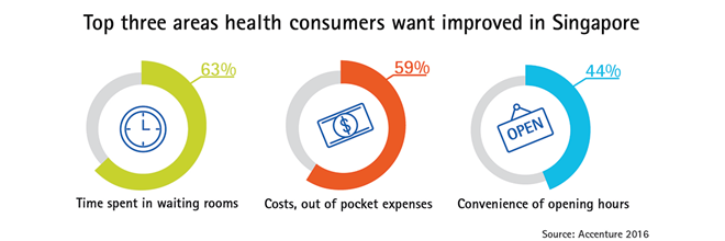 Top three areas health consumers want improved in Singapore