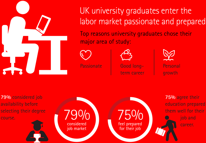 UK university graduates enter the labor market passionate and prepared