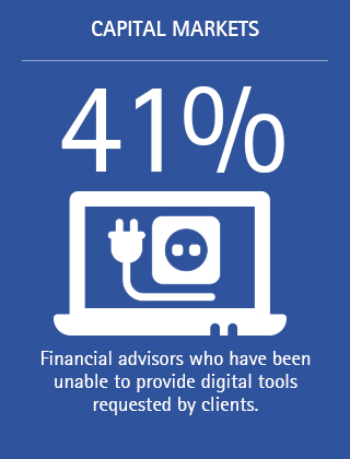 41%: Financial advisors who have been unable to provide digital tools requested by clients.