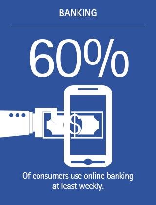 60% of consumers use online banking at least weekly.