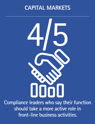 4/5: Compliance leaders who say their function should take a more active role in front-line business activities.