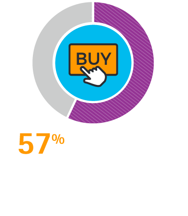 "57% of CFOs believe that investing ""in new, digital technologies will be a key source of competitive advantage"" according to CFO Magazine."