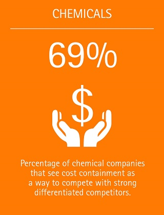 69%: Percentage of chemical companies that see cost containment as a way to compete with strong differentiated competitors.