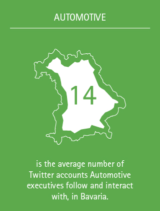 14 is the average number of Twitter accounts Automotive executives follow and interact with, in Bavaria.