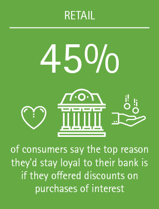45% of consumers say the top reason they'd stay loyal to their bank is if they offered discounts on purchases of interest