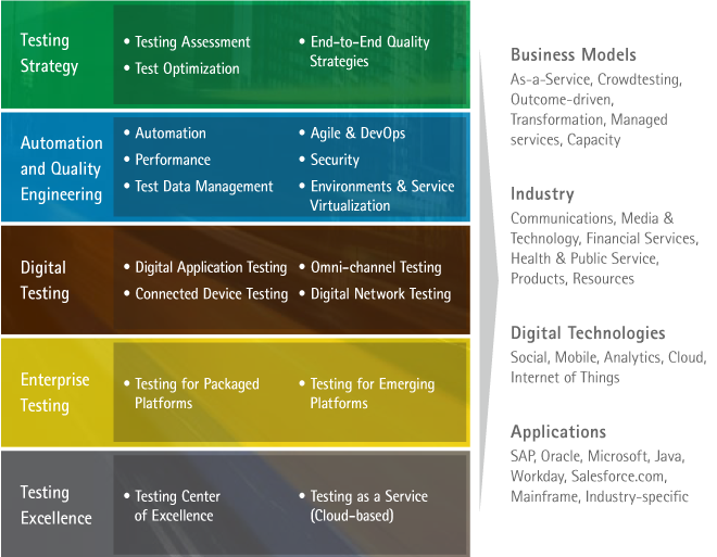 latest research paper on software testing Find the latest quality assurance white papers and  wikibon research  approach to improve software quality, automate testing processes and safeguard.