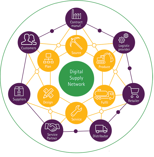 Digital Power Chain : Digital supply chain and operations analytics accenture