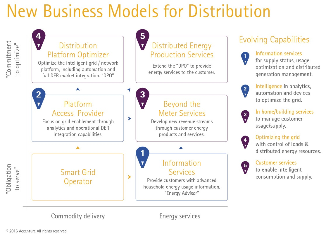 New Business Models for Distribution