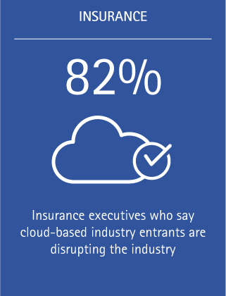 82%: Insurance executives who say cloud-based industry entrants are disrupting the industry