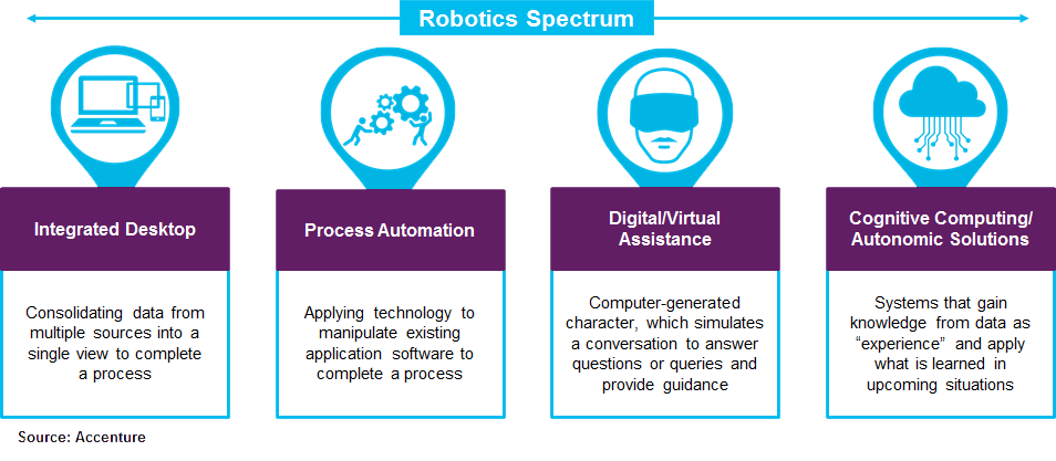 The Emergence of Robotic Process Automation Software – Accenture