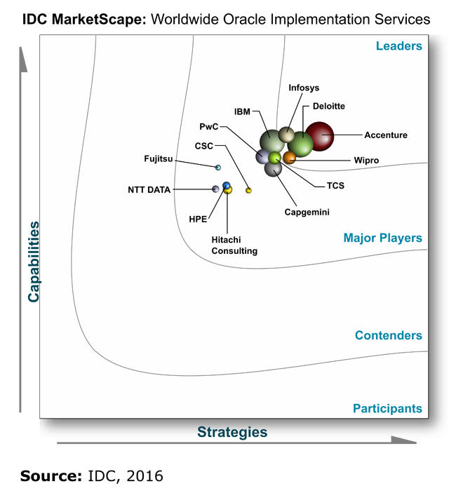 IDC MarketScape: Worldwide Oracle Implementation Services