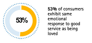 53% of consumers exhibit same emotional response to good service as being loved