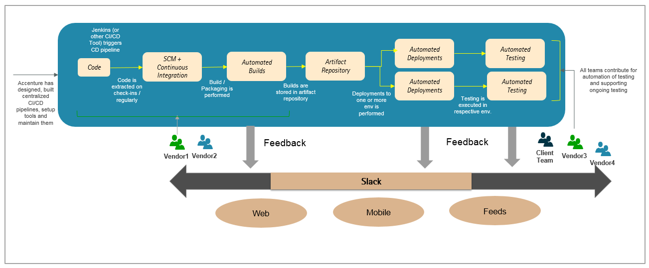 Case Study: Blending team collaboration tools into an existing DevOps setup