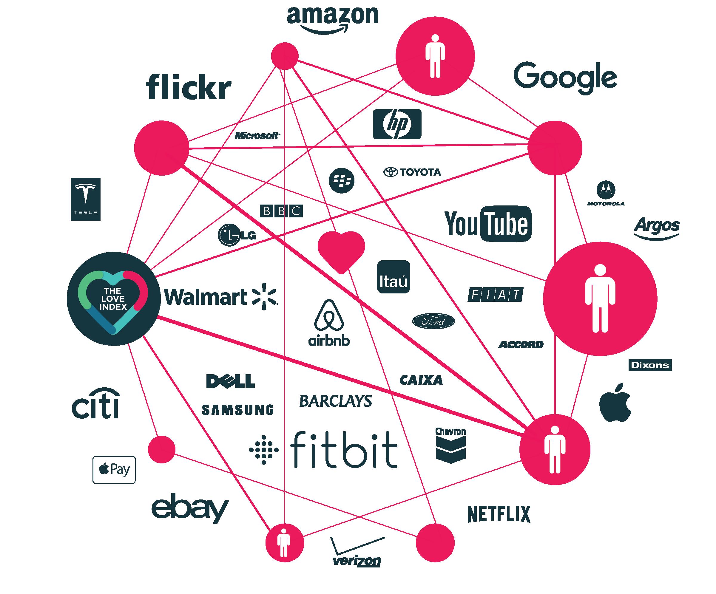 The love diagram electrical work wiring diagram love index 2016 accenture interactive rh accenture com heart venn diagram executive relationships venn diagram ccuart Choice Image
