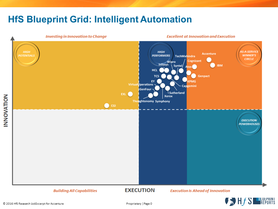 Intelligent automation hfs blueprint report accenture accenture intelligent automation innovation malvernweather Choice Image
