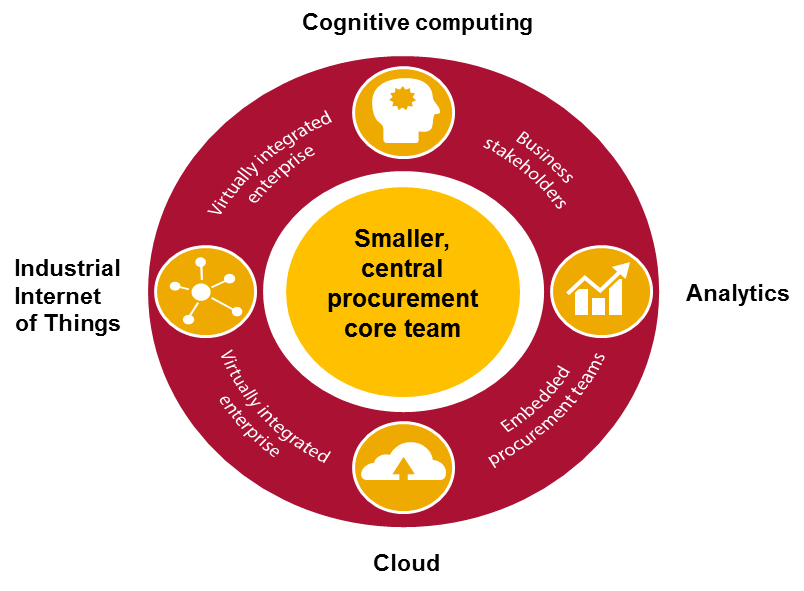 Smaller, central procurement core team