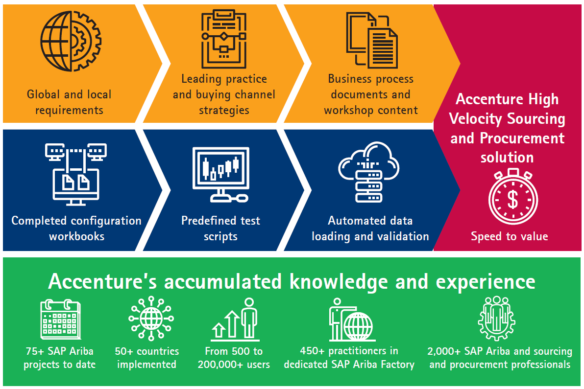 Accenture High Velocity Sourcing and Procurement solution