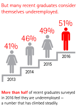 More than half of recent graduates surveyed in 2016 feel they are underemployed - a number that has climbed steadily.