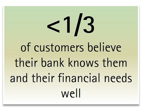 <1/3 of customers believe their bank knows them and their financial needs well