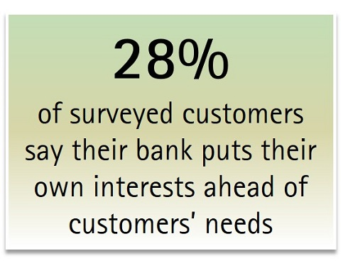 28% of surveyed customers say their bank puts their own interests ahead of customers' needs