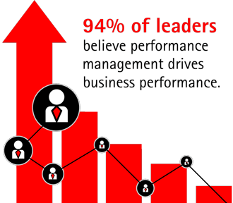 94% of leaders believe performance management drives business performance.