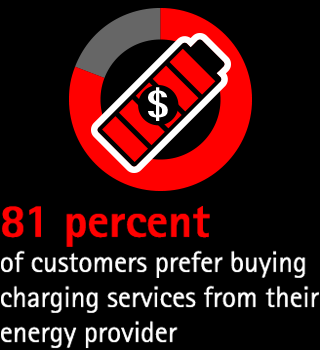 81 percent of customers prefer buying charging services from their energy provider