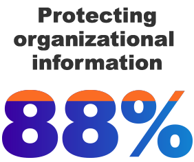 88% Protecting organizational infromation
