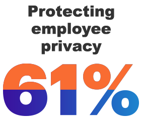 61% Protecting employee privacy