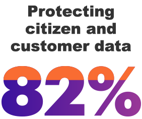 82% Protecting citizen and customer data